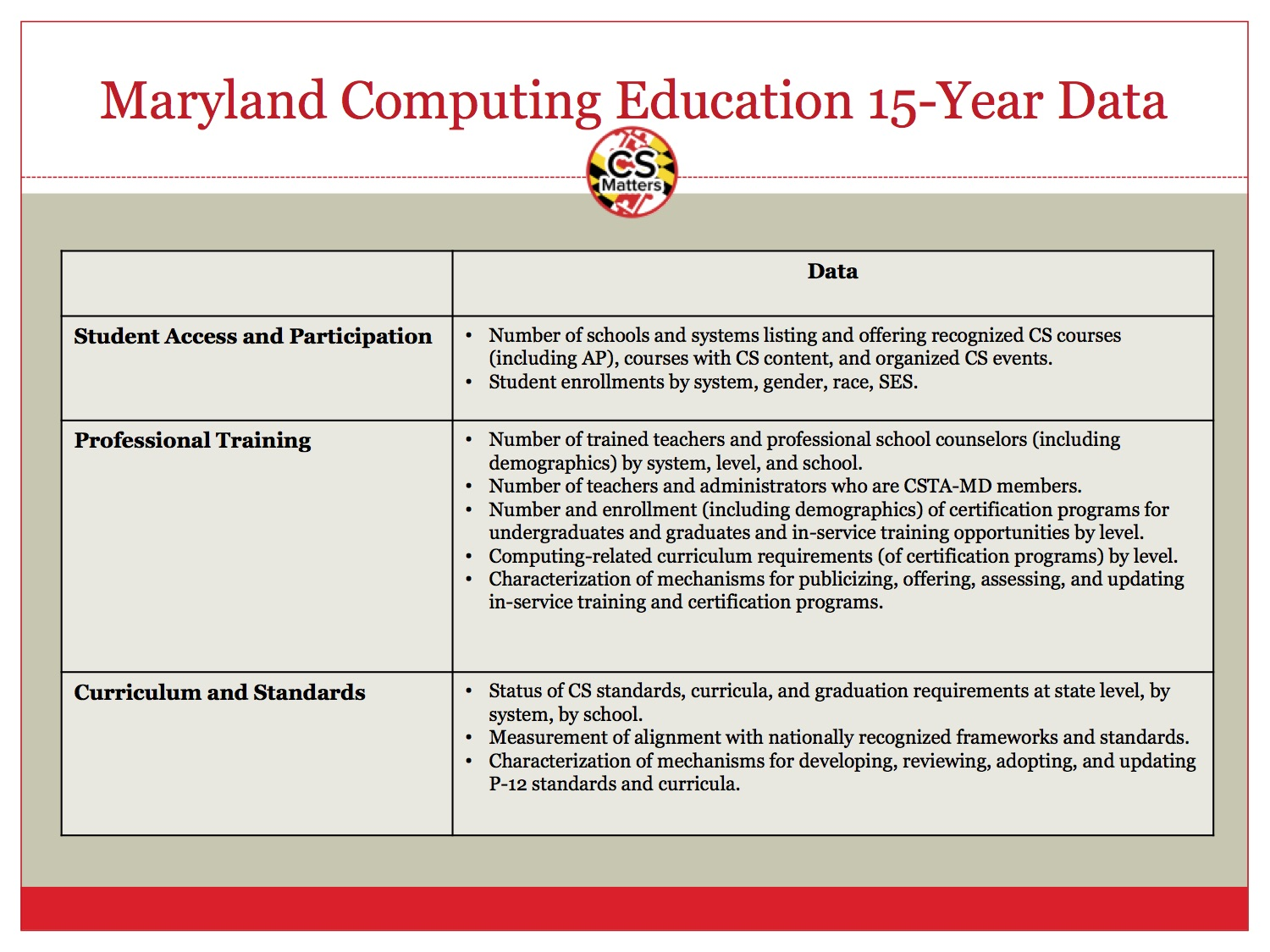 Goals for expanding computing education pathways ecep ce21 goals for expanding computing education pathways ecep 1betcityfo Images
